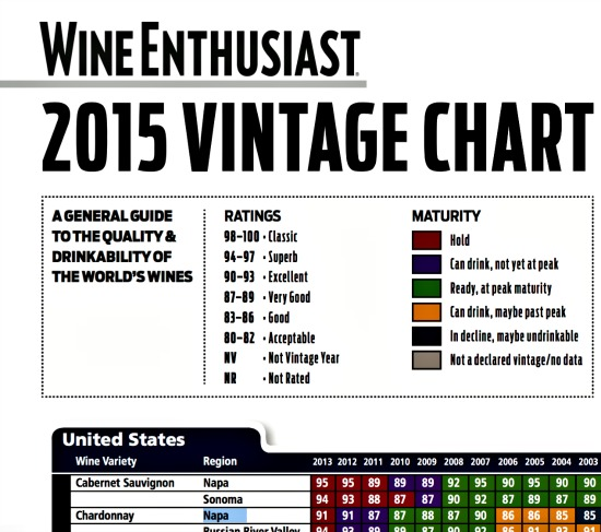 Wine Enthusiast Vintage Chart